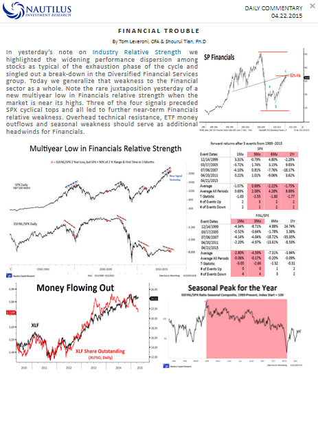 Financial trading indicators